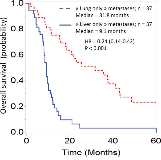 """Overall survival curves of patients diagnosed with """"lung-only"""" (n = 37) or """"liver-only"""" (n = 37) metastases from pancreatic adenocarcinoma; t0 is the date of diagnosis of the pancreatic cancer."""