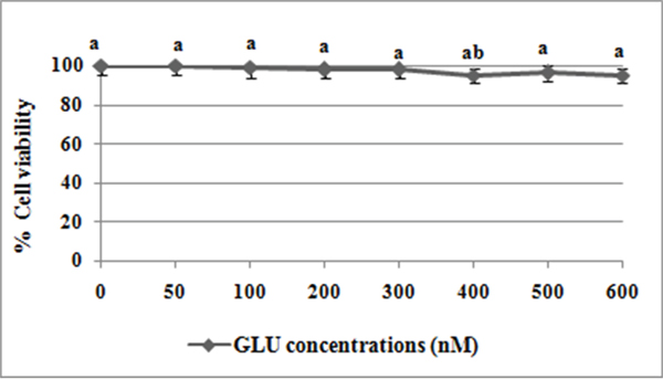 Effect of different concentrations of GLU on lymphocytes viability.