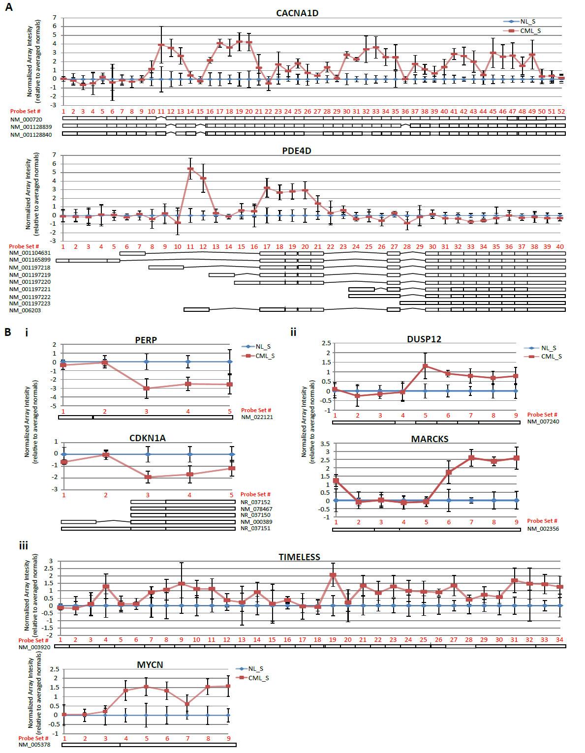 Exon-level analysis reveals evidence of alternative splicing in CML LSCs.