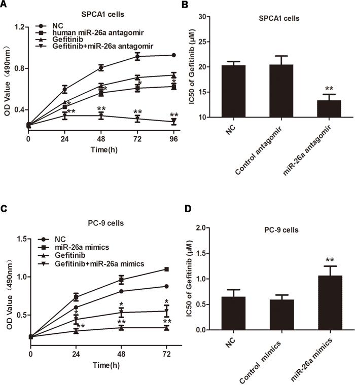 miR-26a desensitizes NSCLC cells to Gefitinib.