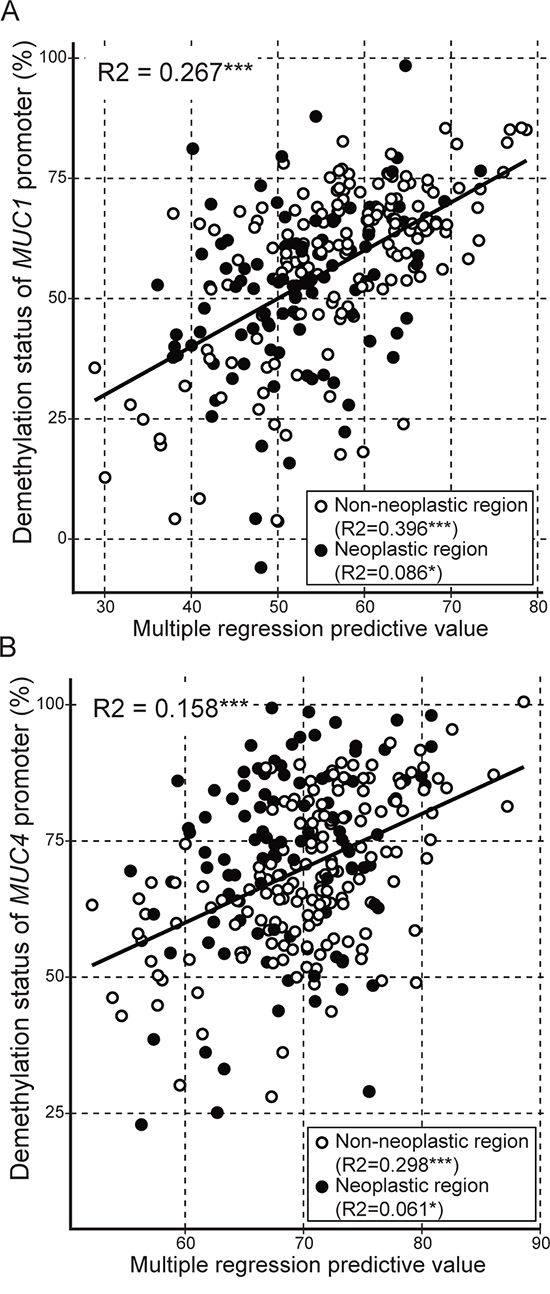 Multiple regression analysis of hypomethylation status of MUC1 or MUC4 against expression level of DNA methylation-related enzymes.