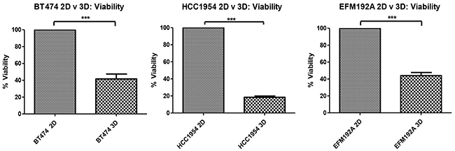 2D compared to 3D cell viability.