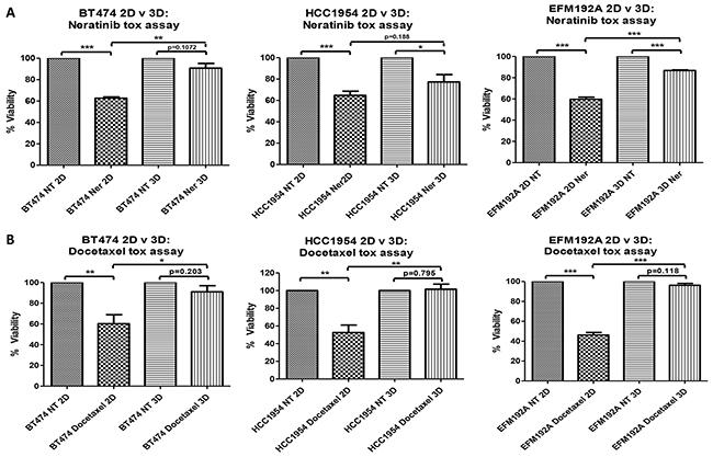 2D v 3D cell sensitivity to neratinib and docetaxel.