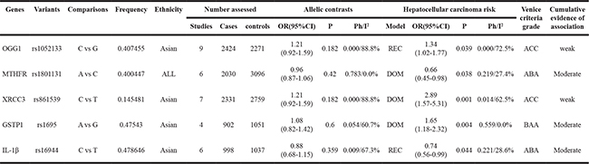 Table 2: Genetic variants nominally significantly associated with HCC risk in meta-analyses using dominant and recessive model