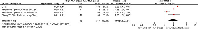 Forest plot evaluating the association between post-treatment NLR and overall survival in HCC patients.