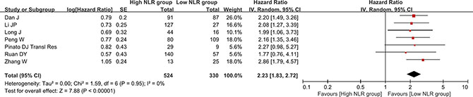 Forest plot evaluating the association between NLR change and overall survival in HCC patients.