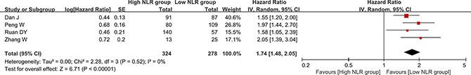 Forest plot evaluating the association between NLR change and recurrence-free or disease-free survival in HCC patients.