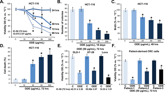 Oldenlandia diffusa extracts (ODE) inhibits CRC cell proliferation and survival.