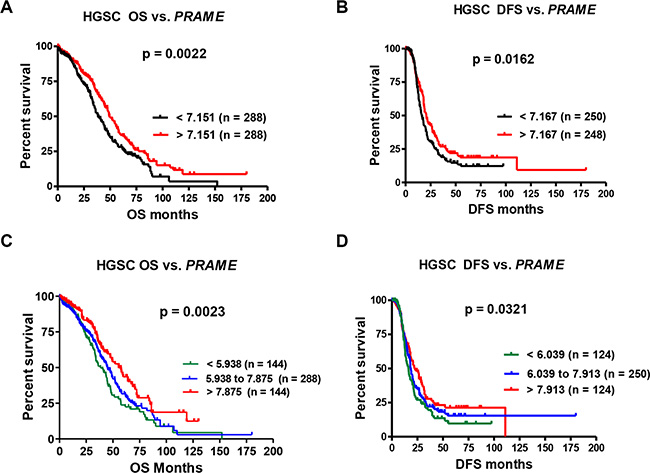 PRAME mRNA expression and HGSC patient survival.