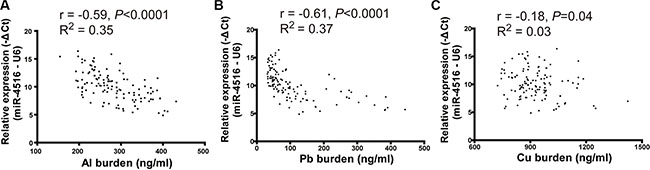 Scatter plot of miR-4516 and metal levels in serum.