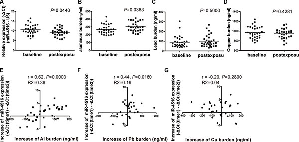 Alterations of miR-4516 expression and the metal burden between baseline and post-exposure levels.