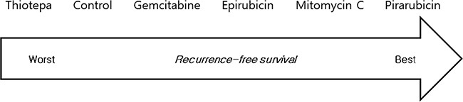 Ranking of treatments in terms of recurrence-free survival benefit.