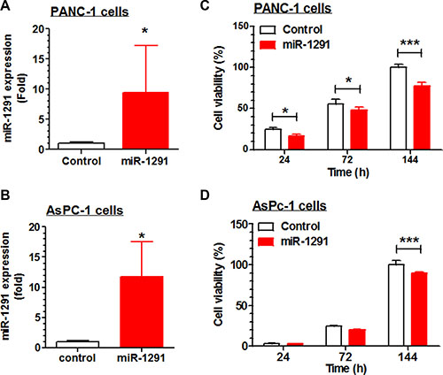 Restoration of miR-1291 expression suppresses the proliferation of PANC-1 and AsPC-1 cells.