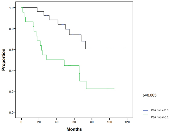 Biochemical failure-free survival (BFFS) between patients with post-radical prostatectomy PSA nadir ≤0.1 ng/ml and >0.1 ng/ml.