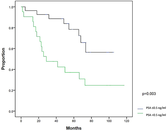 Biochemical failure-free survival (BFFS) between patients with PSA ≤0.5 ng/ml and >0.5 ng/ml at salvage intensity modulated radiation therapy.