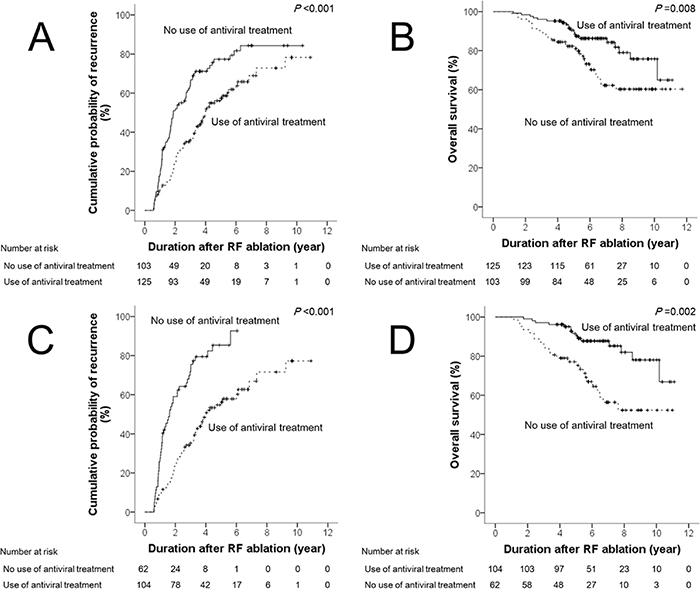 Differences in time to recurrence and overall survival according to the use of antiviral treatment after RF ablation in the full cohort A & B.