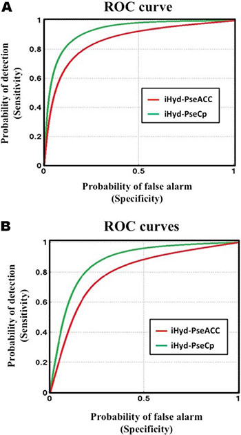 The intuitive graphs of ROC curves to show the performance of iHyd-PseAAC [10] and iHyd-PseCp proposed in this paper, respectively, for the case of (A) HyP and (B) HyL.