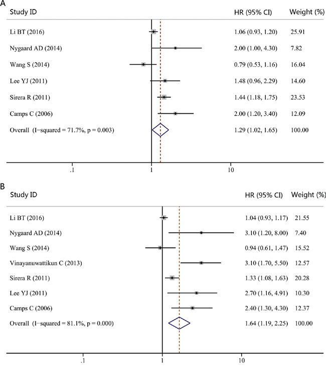 Forest plot of hazard ratio (HR) for the impact of cfDNA concentration on progression-free survival (PFS) and overall survival (OS) in NSCLC patients with advanced stages.