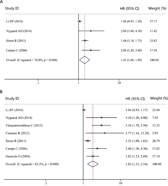 Forest plot of hazard ratio (HR) for the impact of cfDNA concentration on progression-free survival (PFS) and overall survival (OS) in NSCLC patients treated with chemotherapy.