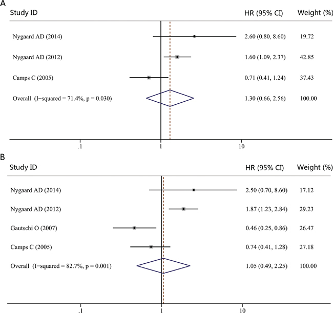 Forest plot of hazard ratio (HR) for the impact of KRAS genotype detected in cfDNA on progression-free survival (PFS) and overall survival (OS).