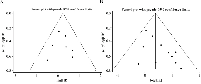 Funnel plot for the assessment of publication bias in this study.