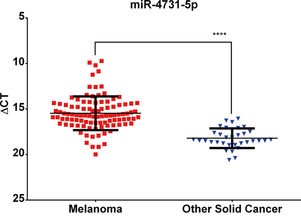 """Oncotarget 