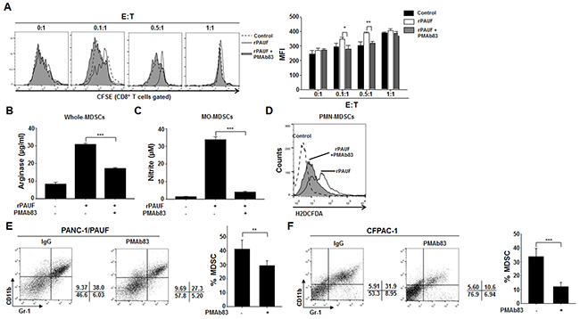 PMAb83 inhibits MDSC accumulation and function in vitro and in vivo.