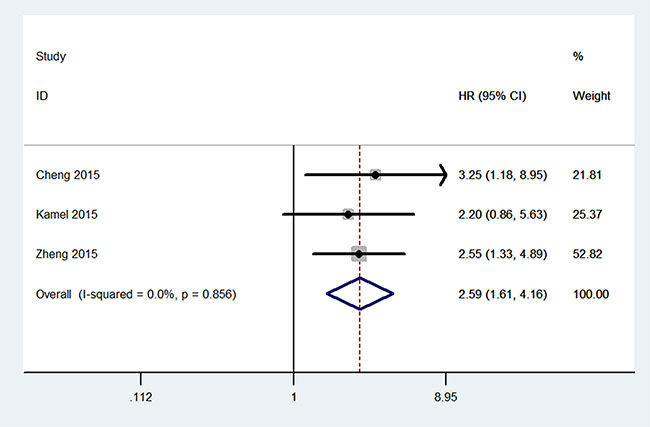 Meta-analysis for the association between UCA1 and progression-free survival of cancer.