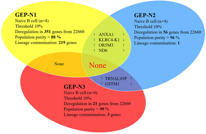 Aging in naive cells (genome-wide profiles,