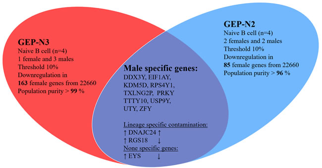 Gender specific gene in naive cells (genome-wide profiles,