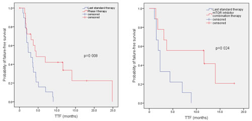 Kaplan - Meier curve to compare TTFin patients with advanced/metastatic thymoma or thymic carcinoma on their best phase I clinical trial versus TTF on their last conventional therapy before referral to the phase I clinic.