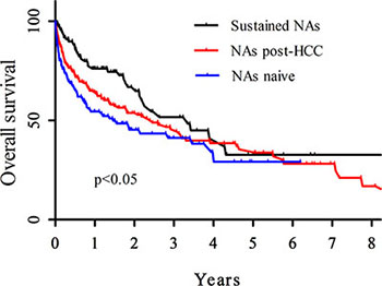 Median overall survival rate among the HCC patients.