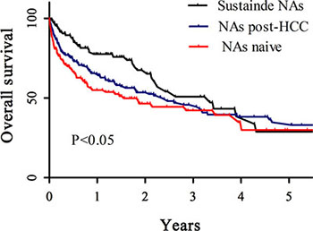 A comparison of survival rate among the cirrhosis patients at the time of diagnosis of HCC, using Kaplan-Meier curve.