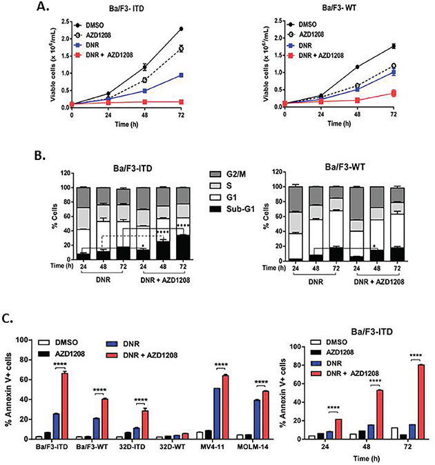 Pim kinase inhibitor sensitizes FLT3-ITD cells to apoptosis induction by topoisomerase 2 inhibitors.
