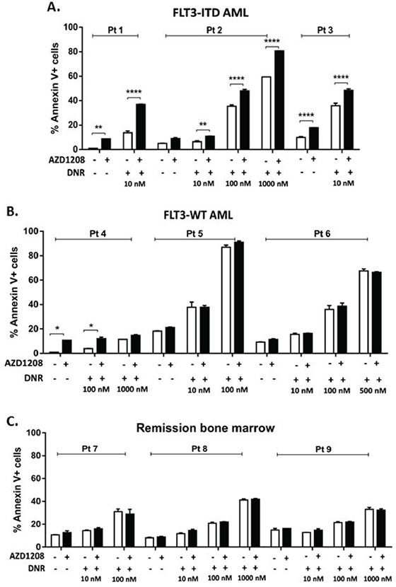 Pim kinase inhibitor sensitizes FLT3-ITD primary AML patient samples, but not FLT3-WT AML or remission bone marrow samples, to apoptosis induction by topoisomerase 2 inhibitors.