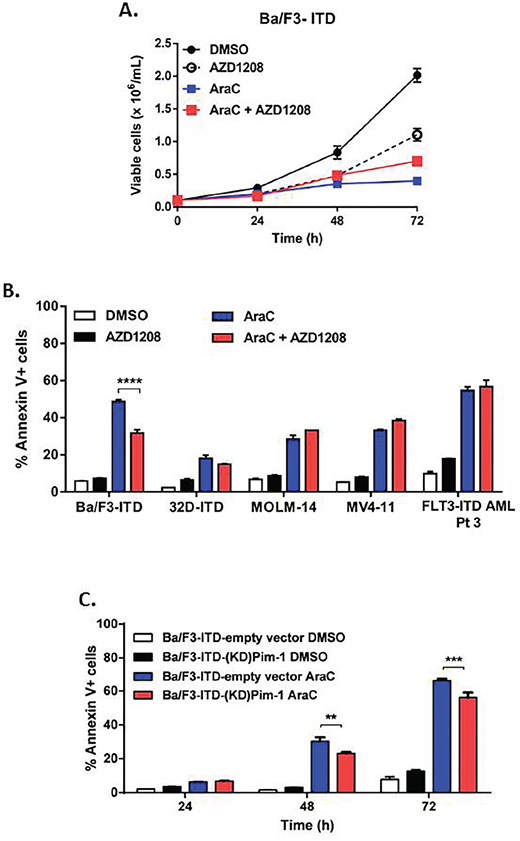 Pim kinase inhibitor does not sensitize cells expressing FLT3-ITD to apoptosis induction by AraC.