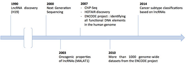 Major advances for lncRNA studies over time.