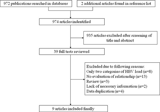 The flow chart of literature search on HBV DNA level and HCC risk.