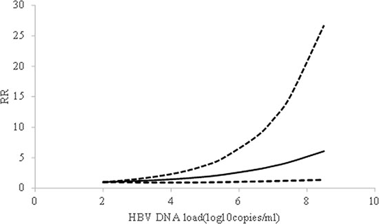 The shape of association between HBV DNA level and HCC risk, with restricted cubic splines in random-effects dose-response model.