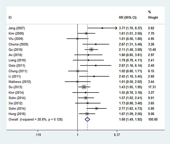 The forest figure of overall meta-analysis on HBV load and recurrence of HCC.