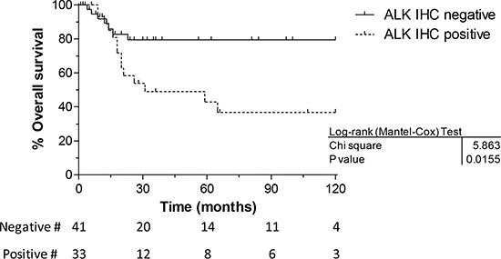 Overall survival vs immunohistochemistry.