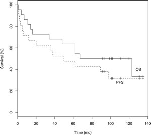 Overall survival (OS) and Progression-free survival (PFS) in all participating patients.