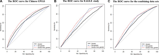 The area under curves (AUCs) for lung cancer risk predicting models calculated by risk score method in the two data sets (A) For Chinese GWAS; (B) For the EAGLE study; (C) For the combined data set.
