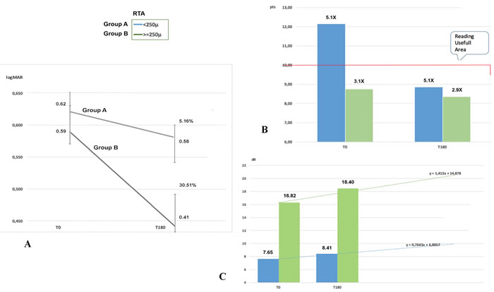 Values recorded from time 0 (T0) to time at 6 months (T180) after Limoli Retinal Restoration Technique (LRRT).