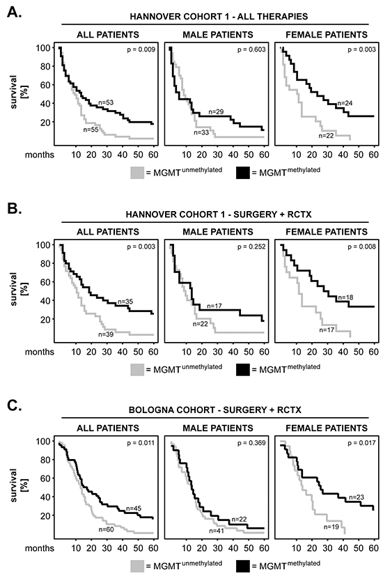 MGMT methylation in primary GBM: impact on patients' overall survival and sex differences.