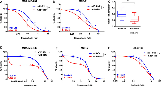 miR-644a overexpression acts as a therapy sensitizer in breast cancer cells and its expression correlates with doxorubicin resistance in vivo xenografts.