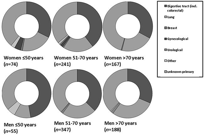 Figure 3B: Relative incidences of primary tumor locations in women and men with metastatic neuroendocrine tumor.