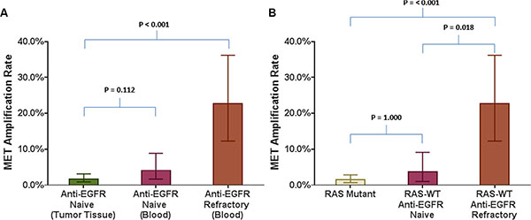 Comparison of MET amplification rate in various tumor tissue based and blood based analyses in relation to refractoriness to anti-EGFR therapy.
