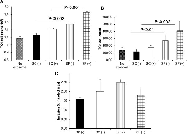 Effects of plasma exosomes derived from SF(−) or SF(+) mice on mouse lung TC1 cell on proliferation, migration, and invasion.