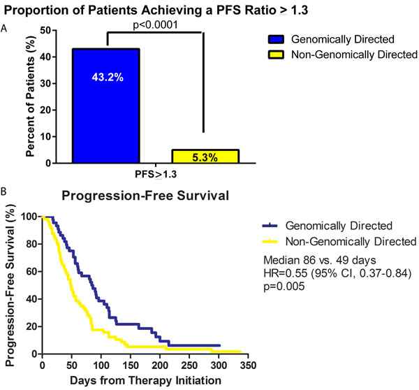Progression free survival (PFS) analysis of patient population.
